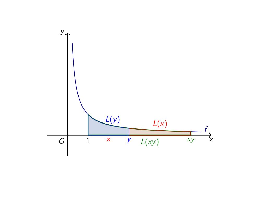 Λογάριθμος_1-1(1)