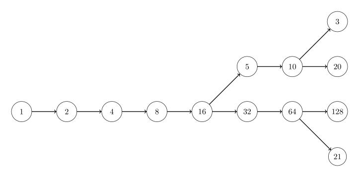 Δέντρο σχετικό με την εικασία Collatz