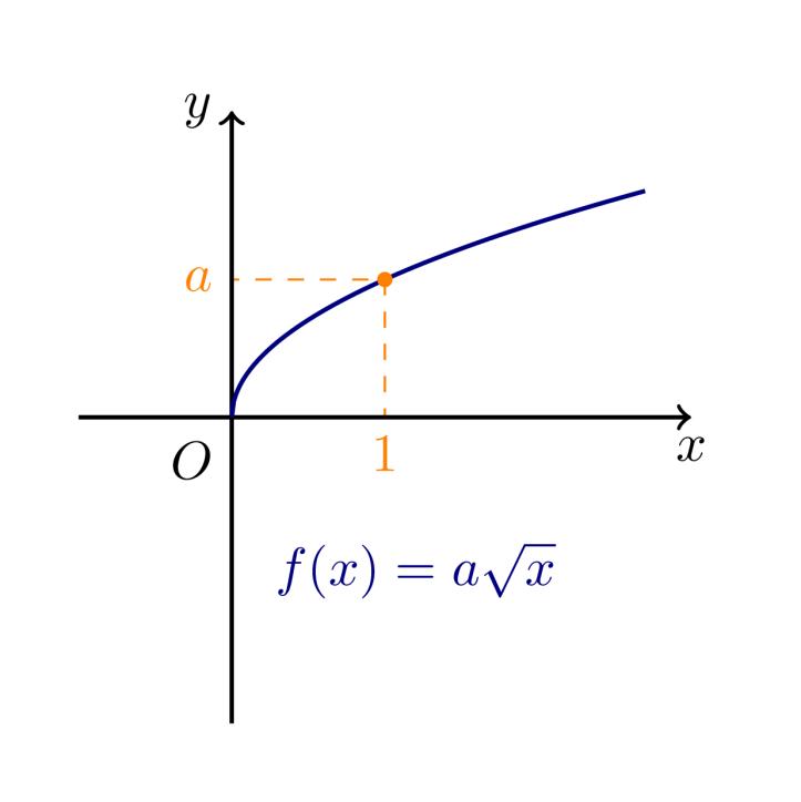 Τετραγωνική ρίζα