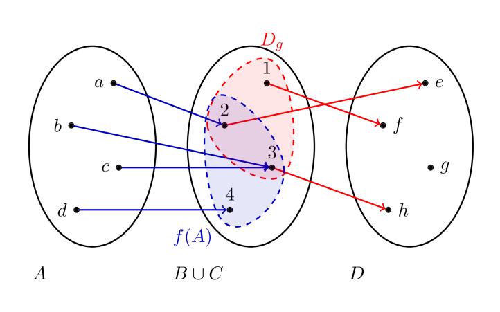 Σύνθεση συναρτήσεων